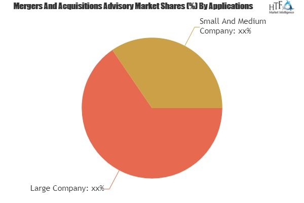 Mergers And Acquisitions Advisory Market To Witness Huge Growth By