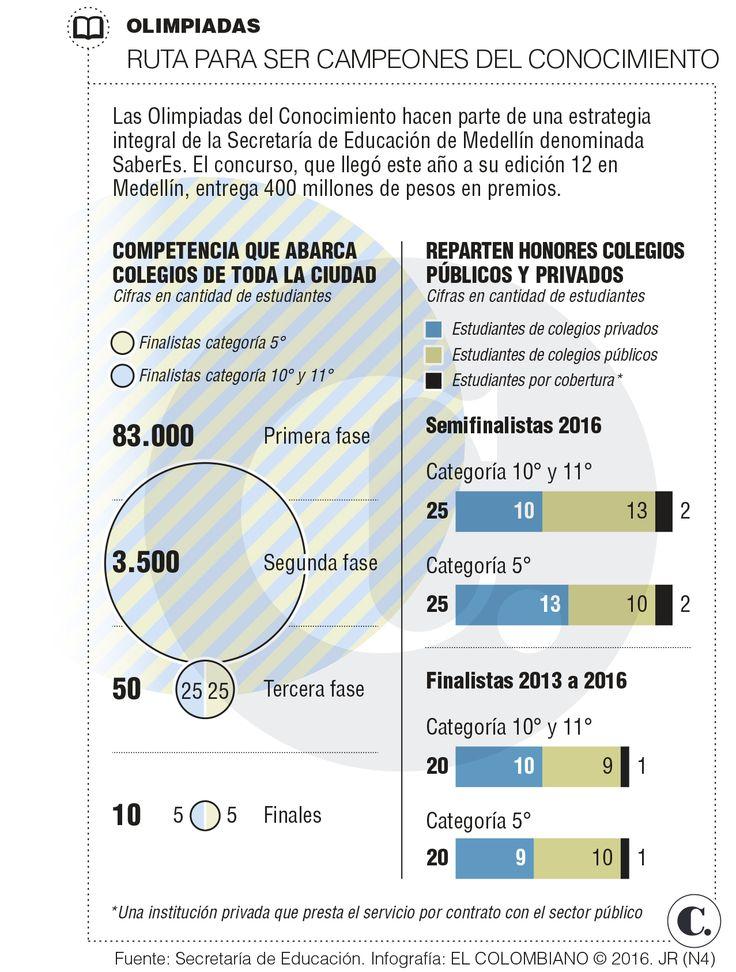 Medellín premia a sus campeones del conocimiento