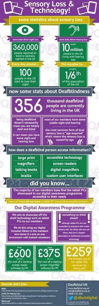 Blog: Sensory Loss, Technology, and Access to Information #infographic #deafblindaware #digitalinclusion