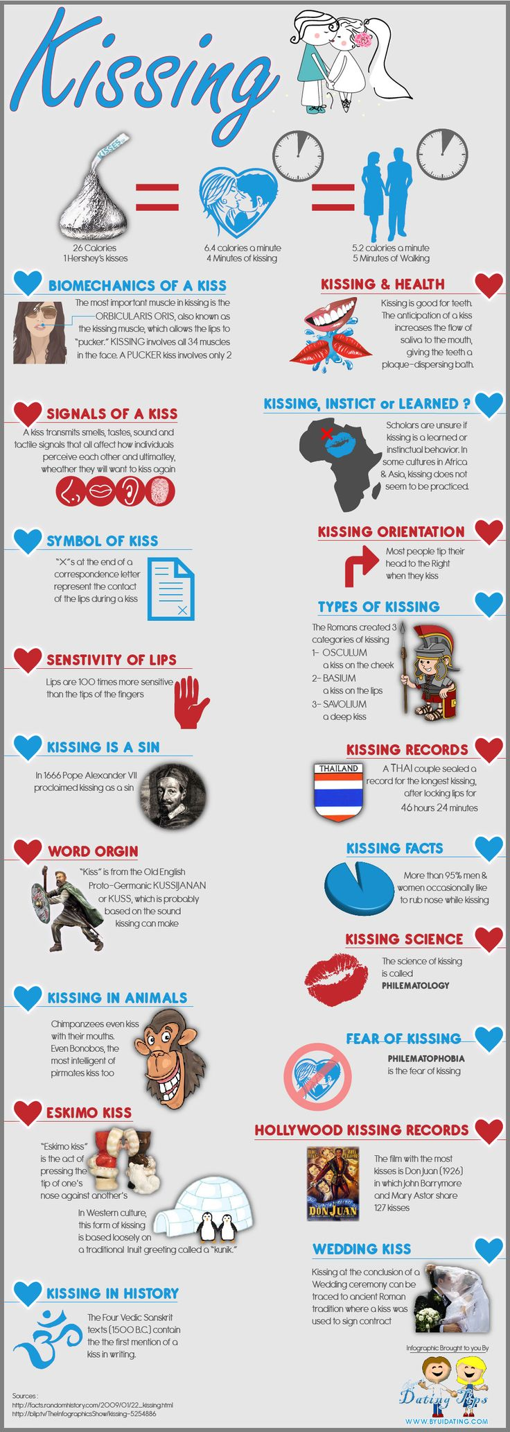 Kissing [infographic] | Daily Infographic