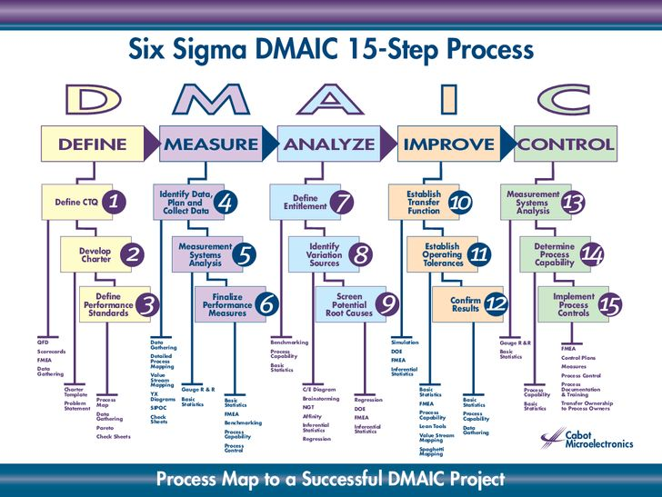 Six Sigma DMAIC 15-Step Process  D  M  A  I  C  DEFINE  MEASURE  ANALYZE  IMPROVE  CONTROL  Define CTQ  1  Develop Charter  Identify Data, Plan and Collect Data  QFD  3  Define Entitlement  5  Finalize Performance Measures  Data Gathering  Value Stream Ma