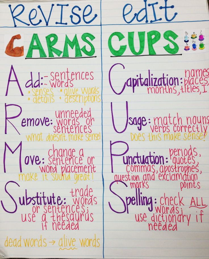 The Writing Process: Cups and Arms or Revision vs Editing Anchor Chart
