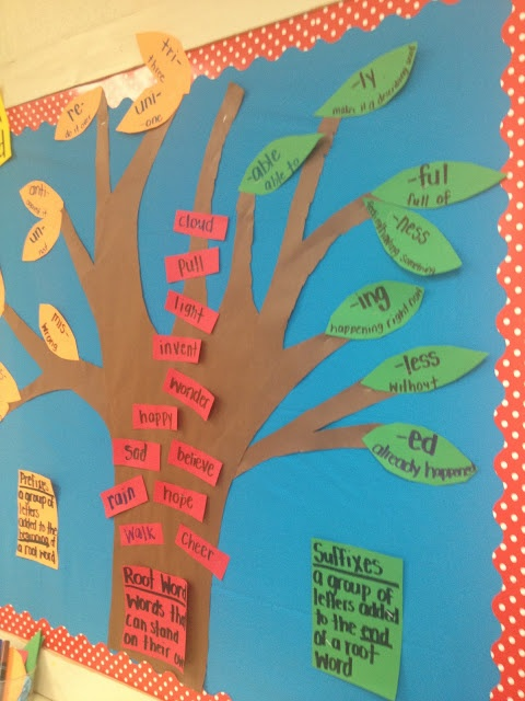 Root words, prefix, and suffix. L.K.4b- use the most frequently occurring inflections and affixes.