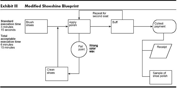 22 best service blueprint images on pinterest service blueprint designing services that deliver malvernweather Images