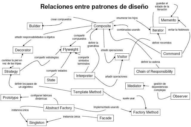 Relaciones entre patrones de diseño