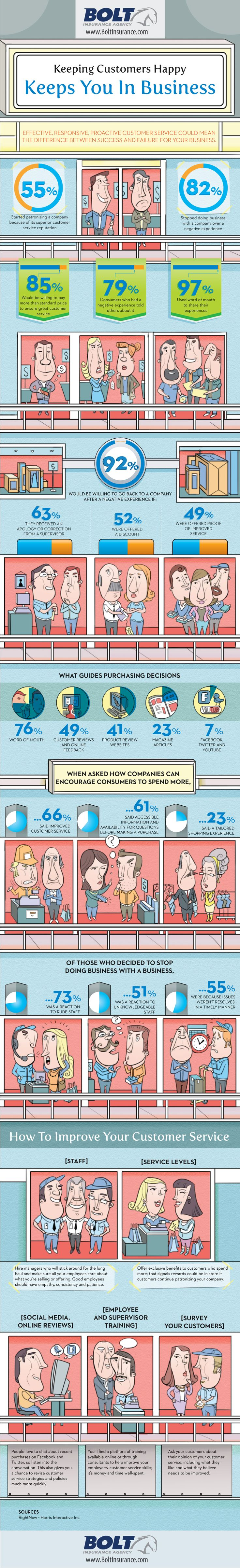 Customer Service Infographic--Keeping Customers Happy Keeps You In Business