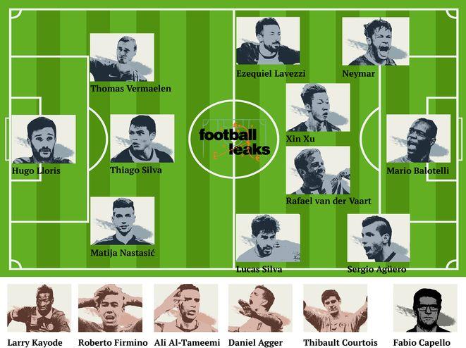 La « dream-team » des Football Leaks. © Mediapart