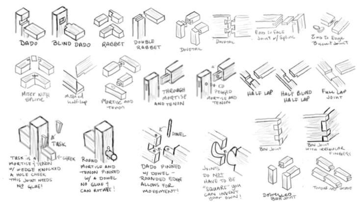 woodworking joints pdf woodworked.net 1280 × 718Search by image Woodwork Joints - Step By Step DIY Woodworking Blueprints PDF Download ...
