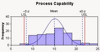 process capability study template - best 25 process capability ideas on pinterest