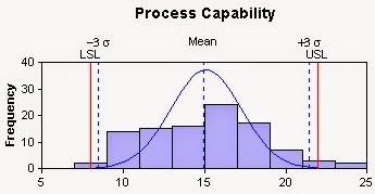Matemáticas con Tecnología: Process Capability Analysis: CP y CPK.