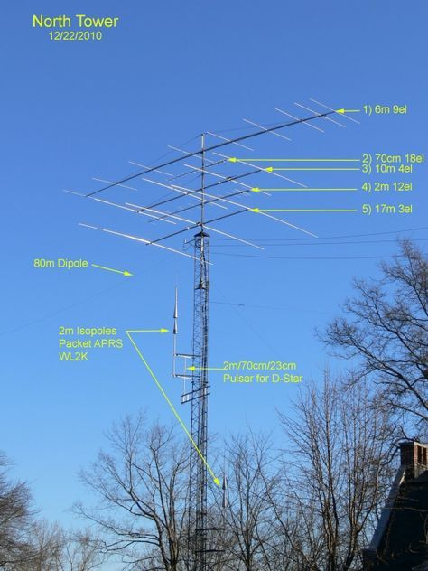 Amateur antenna system was specially