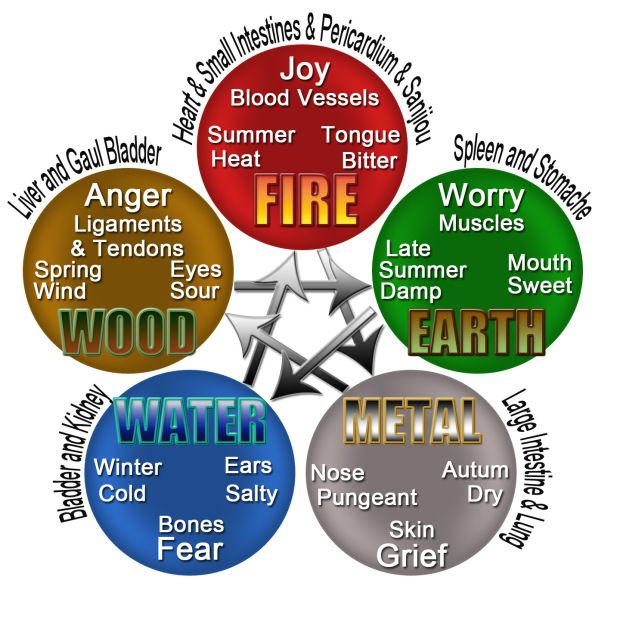 5 Elements Philosophy as it applies in Traditional Chinese Medicine ... check more here - www.taichiforbeginners.net