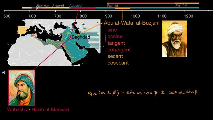 A YouTube video from Khan Academy: Golden age of Islam #learn