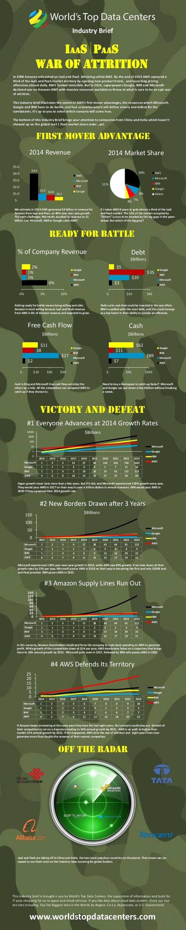War of Attrition: AWS vs. Google. IBM and Microsoft Azure