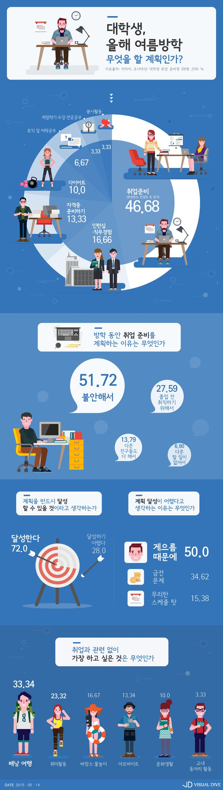 """대학생, 올 여름방학 계획은? """"'다이어트'보다 '이것'이 더 우선"""" [인포그래픽] #summer vacation / #Infographic ⓒ…"""