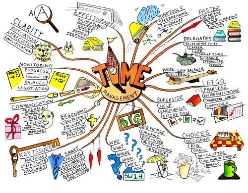 Техника визуализации мышления, применяемая в самообучении, работе с информацией, создании идей.