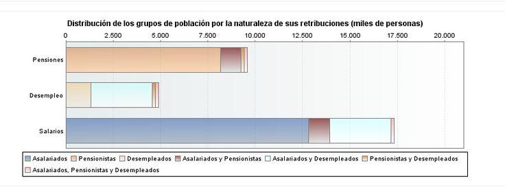 Según datos de la Agencia Tributaria el 83,5% de los contribuyentes por el Impuesto sobre la Renta de las Personas Físicas (IRPF) y el Impuesto sobre el Patrimonio (IP) tuvieron una renta inferior a 30.000 euros en 2015.