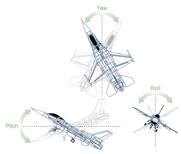 Roll Pitch Yaw   Planes and stuff   Aircraft, Airplane, Pilot license