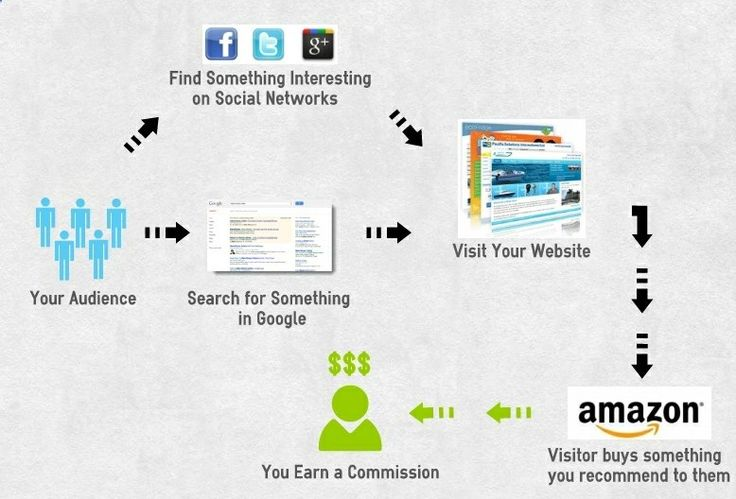 Sell anything on the Amazon website and make a commission on the total sale. No dealing with the product or the customer and this is NOT drop shipping either. Watch the video on this post for more info. - legitimatejobfrom...