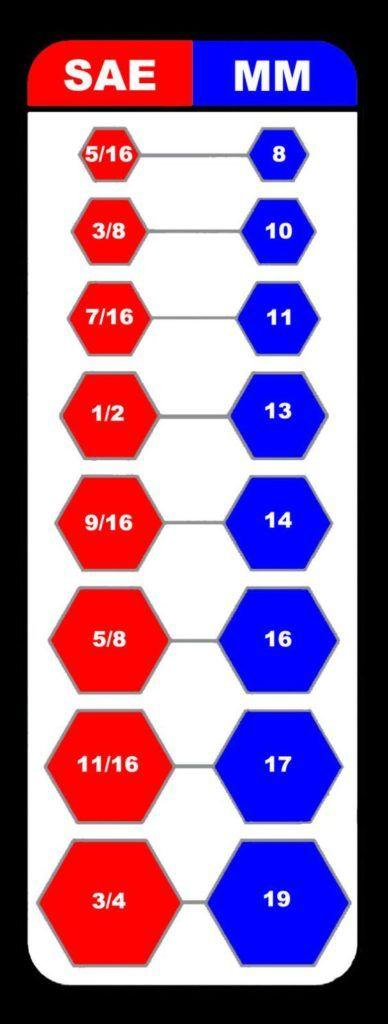 SAE - Metric Equivalents