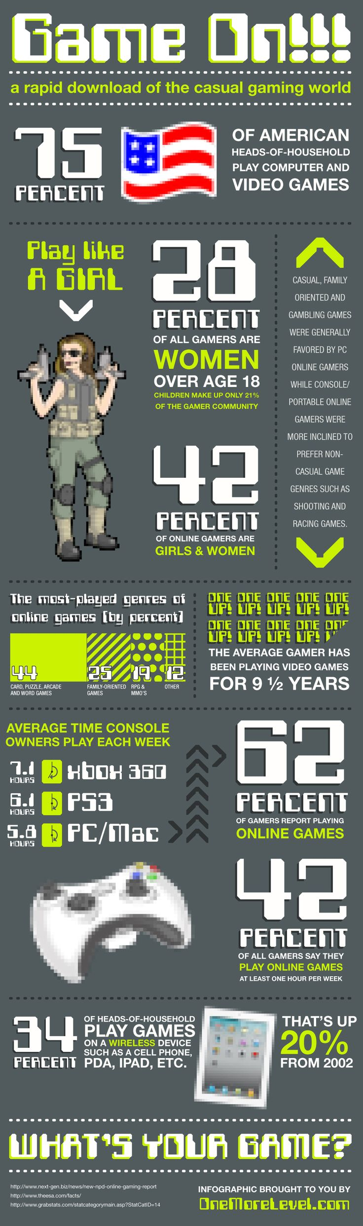 The History of Casual Gaming (Infographic): 75% of American heads-of-household play computer games and other console games, and 28% of all gamers happen to be women above the age of 18 – and children only make up 21% of the gamer community.  #CasualGaming #Infographic. pay with #paysafecard