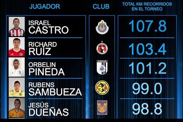 ISRAEL CASTRO, EL QUE MÁS CORRE EN EL C2015 || Israel Castro es el jugador quien más kilómetros recorre en Liga MX. El jugador de Chivas ocupa el primer lugar de quienes cubren más terreno en lo que va del Clausura 2015.