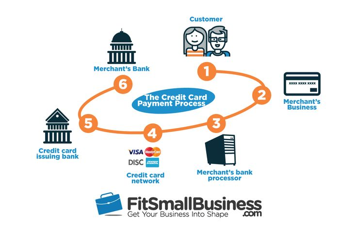Accept Credit Cards  The Credit Card Payment Process