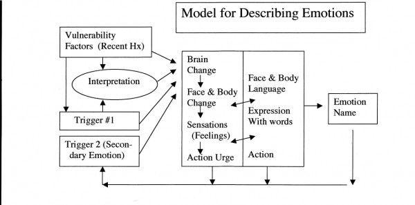model for describing emotions