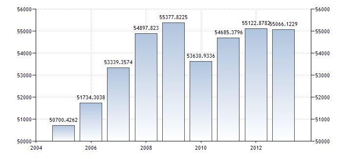 Egy főre jutó GDP