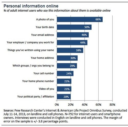 social networking and personal information essay Participation in social media networks leads to a loss of personal information on  a scale not previously thought possible before plagued with.