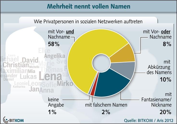 Social Networks:  Benutzernamen - Mehrheit nennt vollen Namen