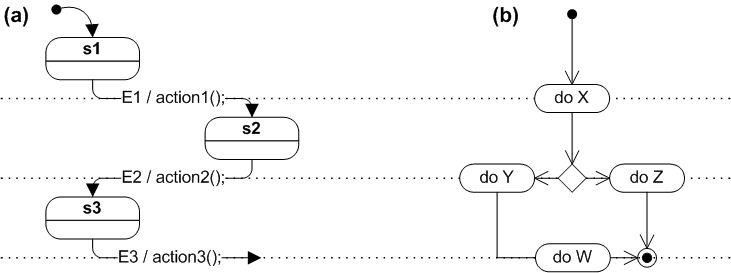 State diagram vs Flowchart