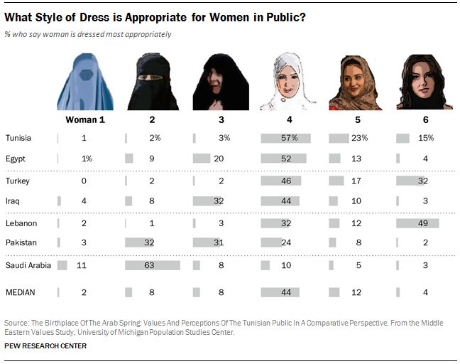 Frauenverschleierung im Islam: PEW-Graphik nach einer Studie der Universität Michigan