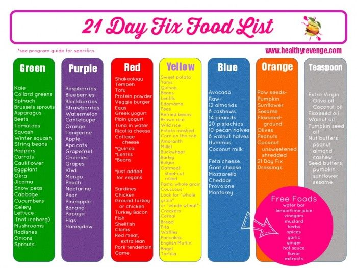 Meal Ideas for a Simple 21 Day Fix