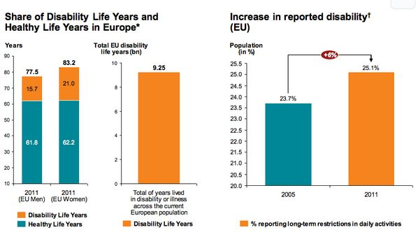 FACT 1 - Every European lives on average 18.4 years with disability or illness #HealthyEU now! http://bit.ly/1eb5vE0