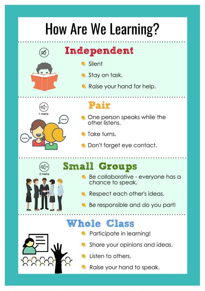 how are we learning poster