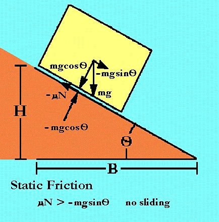 Static Friction: Static friction is the friction that ...