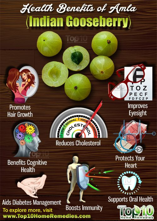 Top 10 Health Benefits of Amla (Indian Gooseberry)