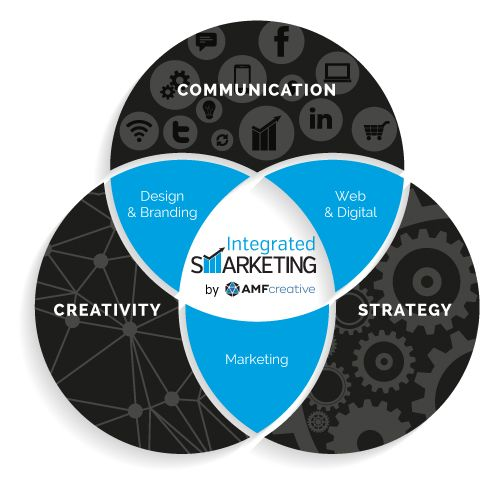 Baltimore Marketing and Design Services