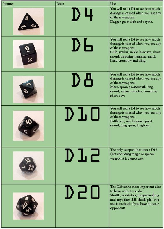 Dd dice diagram introduction to electrical wiring diagrams 38 best d d memes images on pinterest dungeons and dragons rh pinterest com 8 sided dice probability distribution for two rolling two dice ccuart Gallery