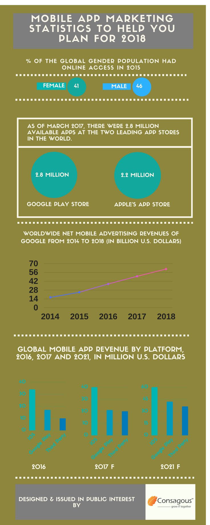 Did you know that 80% of internet users now own a smartphone. Check out our infographic on Global Mobile Internet Traffic for latest statistics and trends.