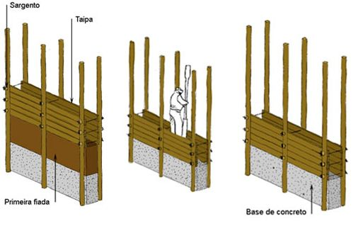 Técnicas de Construção com Terra Crua – Construção Natural                                                                                                                                                                                 Mais