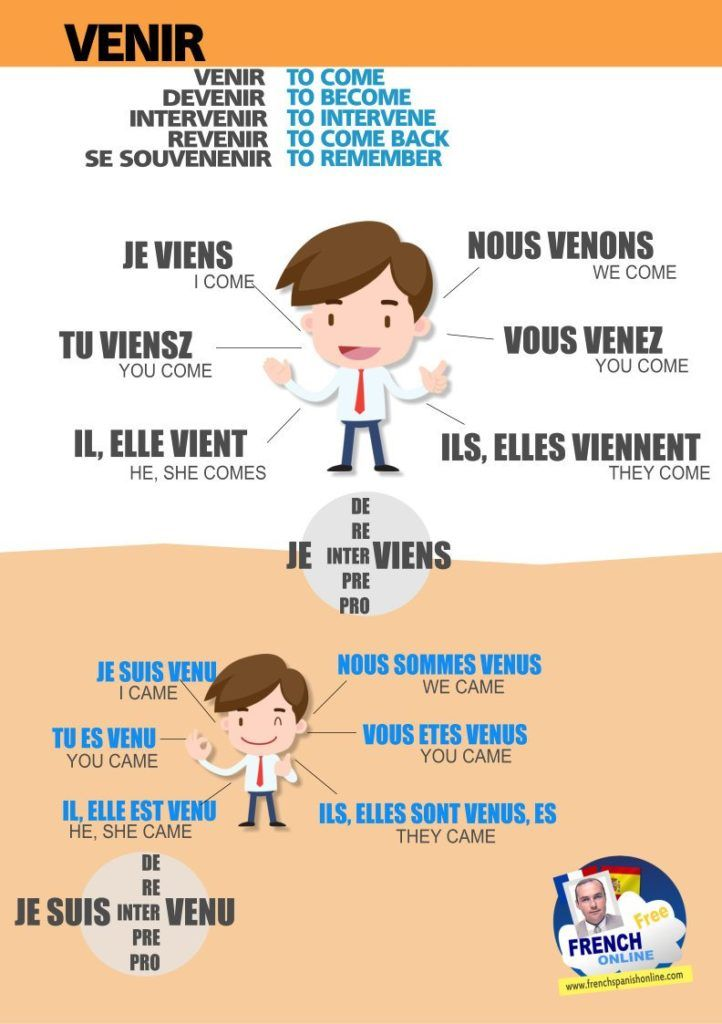 New Family verbs: Venir, devenir, revenir, se souvenir, prévenir... https://www.frenchspanishonline.com/magazine/venir-devenir-revenir-in-french/