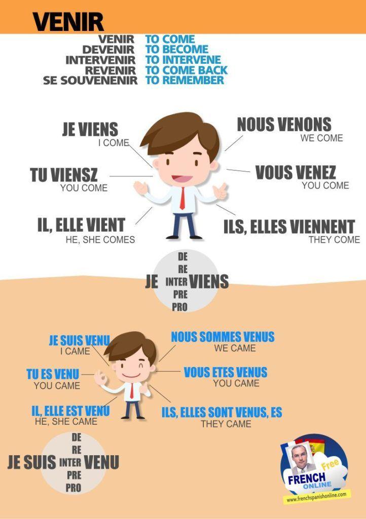 New Family verbs: Venir, devenir, revenir, se souvenir, prévenir... https://www.frenchspanishonline.com/magazine/venir-devenir-revenir-in-french/