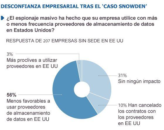 El escándalo Snowden incita a los europeos a sacar sus datos de EE UU Las empresas europeas tratan de atraer clientes inquietos por el espionaje norteamericano. Una encuesta revela que el 56% de las compañías no americanas desconfían ahora de EE UU