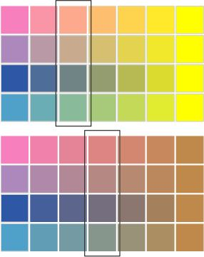 Teória farieb (nielen pre zdobenie) miesanie farieb!!