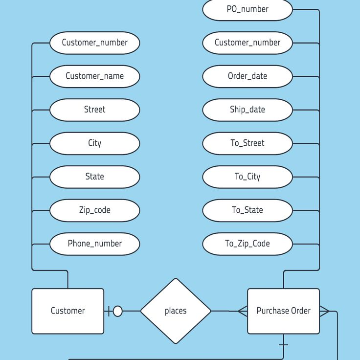 The Best 25 Entity Relationship Diagram Visio References ...