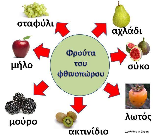Δραστηριότητες, παιδαγωγικό και εποπτικό υλικό για το Νηπιαγωγείο: Πίνακας Αναφοράς για τα Φρούτα του Φθινοπώρου