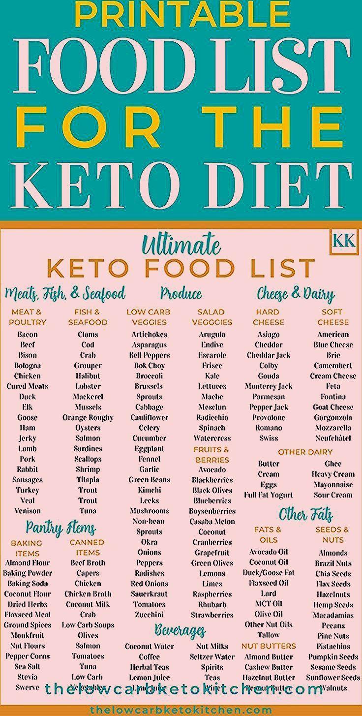Etes Vous Fatigue D Entendre Ce Que Vous Ne Pouvez Pas Manger D39entendre Etesvous Fatigue Manger Pa Keto Food List Ketogenic Diet Food List Food Lists