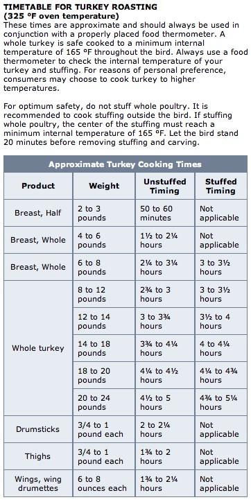 The  Best Turkey Cooking Chart Ideas On   Cut Recipe